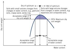 Soil Compaction Chart Compaction Of Soil Purpose And Effects Of Soil Compaction