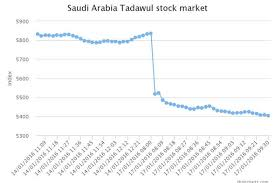 Saudi Arabia Stock Market Chart Stock Market Crash 27 Billion Wiped Off Investments As