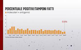 Coronavirus oggi in Italia e nel mondo, il bollettino del 16 ottobre