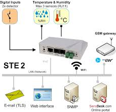 ste2 ethernet and wifi thermometer digital inputs remote environment monitoring in laboratories wifi temperature monitoring at remote locations out network cables