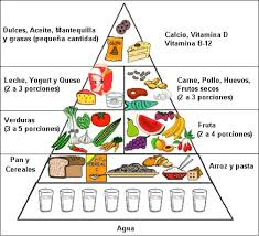 food pyramid 2015 in spanish. Unique 2015 Pyramids Below And The Spanish Dictionary Website To Fill In Your Own   On Food Pyramid 2015 In A