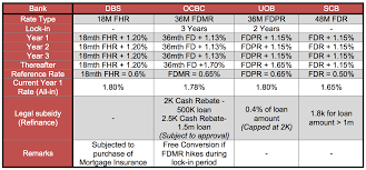 Deposit Pegged Mortgage Rates An Overview Redbrick Mortgage Advisory
