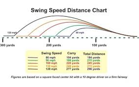 Driver Loft And Distance Chart Golf Swing Speed Vs Distance Chart Www Bedowntowndaytona Com
