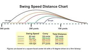 Pga Swing Speed Chart Golf Swing Speed Vs Distance Chart Www Bedowntowndaytona Com