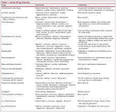 Tamiflu Dosing Chart Pdf Drugs That May Cause Psychiatric Symptoms The Medical