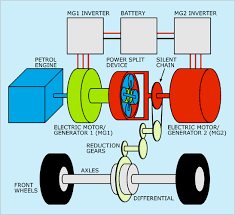 working of hybrid cars how hybrid cars works series and parallel hybrid car block diagram