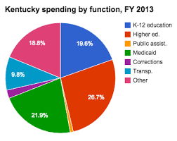 Medicaid Spending In Kentucky Ballotpedia