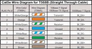 cat5 t568b wiring diagram cat5 image wiring diagram cat 5 wiring diagram t568a images cat5e rj45 wiring diagram cat on cat5 t568b wiring diagram