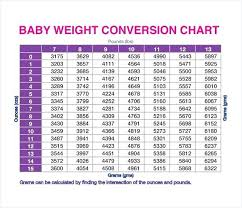 Symbolic Baby Weight Conversion Chart Kilos To Pounds Pound