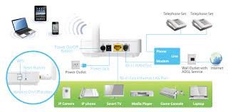 adsl modem routers n wi fi n wireless adsl n150 wireless adsl modem router ar 7182wna b application diagram hardware interface png