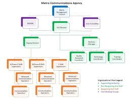 Metro Organization Chart About Us