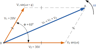 phasor diagram and phasor algebra used in ac circuits vector addition of two phasors