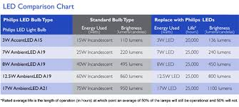 philips led lighting price list 2014. \ philips led lighting price list 2014 l