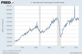 January 2016 Charts Economicgreenfield Durable Goods New Orders Long Term