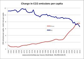 Top Co2 Polluters And Highest Per Capita Economics Help