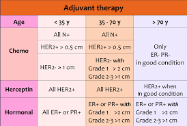 Breast Cancer Growth Rate Chart The Radiology Assistant Breast Cancer Staging And Treatment