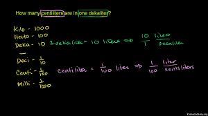 Meter To Micrometer Conversion Chart Conversion Between Metric Units Video Khan Academy