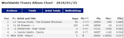 Ikon Chart Chart Ikon Return Album On Itunes 1 In 17 Countries