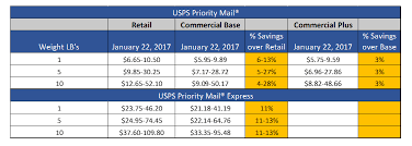 Media Mail Postage Chart Mail Savings Strategies For The New Year