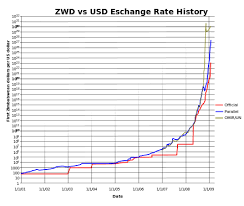 Zimbabwe Inflation Chart Hyperinflation In Zimbabwe Wikiwand