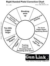 Left Handed Pistol Correction Chart Pistol Correction Chart Targets Page 1 Gunlink Forums