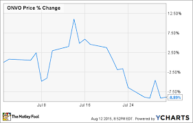 Why Organovo Holdings Inc Stock Tanked In July The Motley