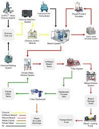 Chlor Alkali Flow Process Chlorine Plants
