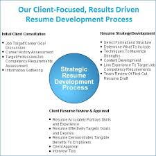 Resume Now Review Extraordinary Resume Now Reviews Igniteresumes