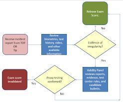 Test Security Flowcharts Professional Testing Blog