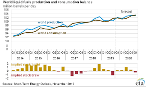 Oil Consumption Chart Short Term Energy Outlook U S Energy Information