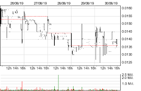 Scna Stock Chart Smart Cannabis Corp Scna Stock Quotes And Prices