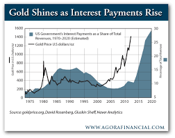 Us Debt Vs Gold Price Chart Debt And The Gold Price Gold News