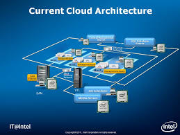 Cloud Architecture What Intel Its Private Cloud Infrastructure Really Looks Like It