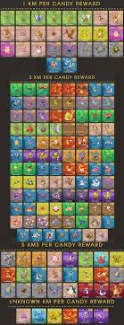 Pokemon Go Buddy Chart Candies Album On Imgur