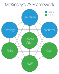 strategic planning frameworks complete guide to strategic implementation smartsheet
