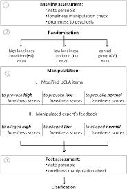 Flow Chart Of Experimental Procedure Download Scientific