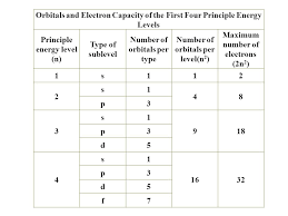 Electronic Configuration Chart Of Elements Electron Configurations