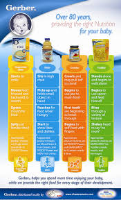 Gerber Feeding Chart For 6 Month Old Gerber Baby Food Stages Chart Mobile Discoveries