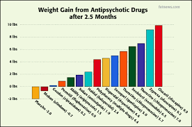 Antipsychotic Medication Comparison Chart Pin On Ideas For The House