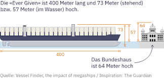 Ein schiff ist auf der wichtigen handelsroute auf grund gelaufen. Bmofmynlcho7ym