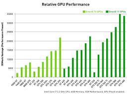 Clean Vga Card Chart Graphic Cards Performance Chart Nvidia