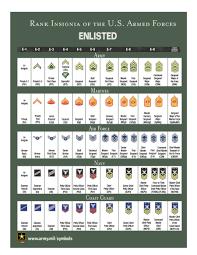 Military Rank And Insignia Uscg Lsa