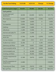 Cash Flow Comparison Comparing And Analyzing Financial Statements