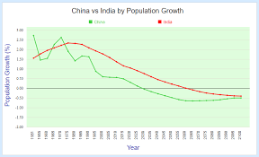 Comparing China And India By Population Statisticstimes Com