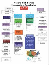 Organization Of The National Park Service Wikipedia