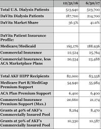 Davita Organizational Chart Davita Inc Warren And Charlies Excellent Insurance Gambit