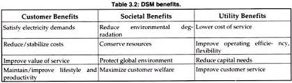 essay on demand side management dsm electricity energy  dsm benefits