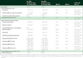 National Inpatient Medication Chart Table 3 From Pilot Of A National Inpatient Medication Chart