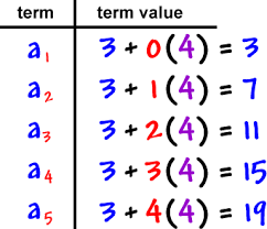 sequences series cool math algebra help lessons arithmetic  arithmetic sequences