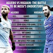24 apr man utd (a) 28 apr burnley (a) 4 may leicester (h) 12. Aguero Vs Higuain The Battle To Be Messi S Understudy Continues In First Meeting For Nine Years As Man City Host Chelsea